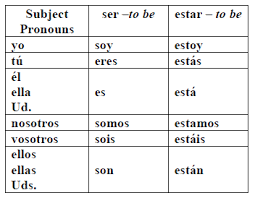 Ser Vs Estar Chart Ser Vs Estar Spanish Learning Spanish Spanish Class