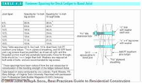Roof Beam Sizing Chart Joist Calculator Amcast Co