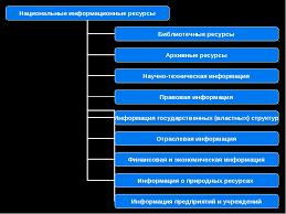 Конспект урока на тему Информационные ресурсы  1 из 13