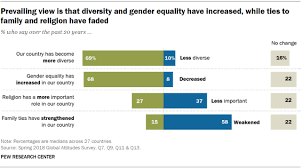 Global Views On Diversity Gender Equality Family Life