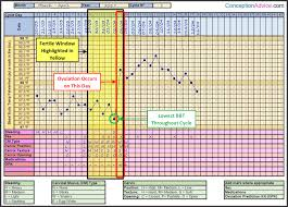 Cervical Mucus Chart Example Fertility Charting Fertile Window Calculator Conception