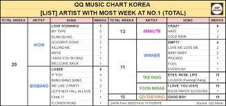 Ikon Chart Ikon Joins Bigbang For Korean Artist With Most Weeks Spent