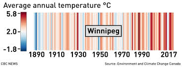 See How Hot Canadian Cities Are Becoming Cbc News