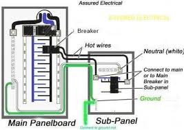 famous 100 amp panel wiring diagram ideas electrical circuit