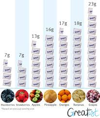 Breast Size Chart Fruit How Drinking Delicious Smoothies Could Be Disaster For Your