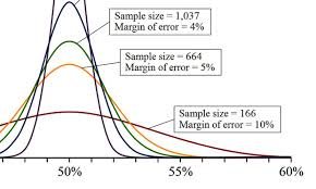 Research Paper Terms Statistical Terms Used In Research Studies A Primer For Media