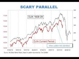 Market Chart Today World Economy Chart Shows Similarities Between 1929 Stock