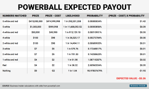 Powerball Lotterys Expected Value Business Insider