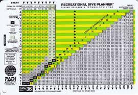 Padi Dive Chart Pdf Nitrox Tables Request Scubaboard