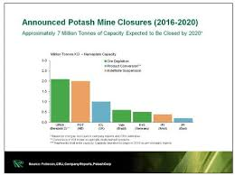 Sulphate Of Potash Price Chart Potash Price Surge Could Lead To Higher Food Costs For