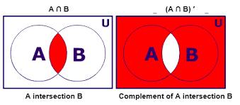 A Complement Venn Diagram A Complement Union B Venn Diagram Zaloy Carpentersdaughter Co