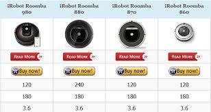 iRobot Roomba 620 Robot Vacuum Cleaner Review | Robot Vacuum Reviews - Best Robot  Vacuum 2017