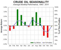 Wti Crude A Most Unusual Chart Investing Com