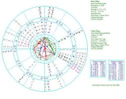 Basquiat Natal Chart The Astrology Of Jean Michel Basquit Venus In The Fifth