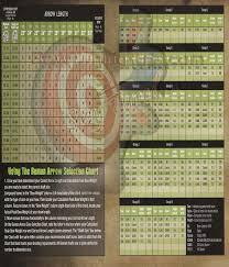 Easton Arrow Size Chart Arrows 101 Archery At Its Best