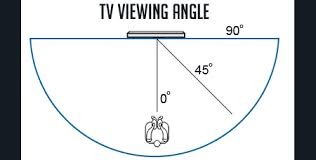 What Is Tv Viewing Angle Side Angle Viewing Off Axis Viewing