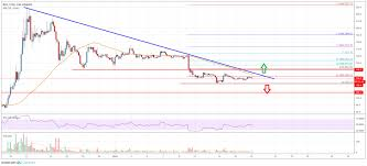 Bitcoin Cash Bch Near Crucial Juncture Can Buyers Gain