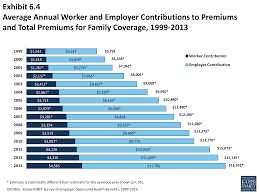 kaiser family foundation average health care premium costs individual and family 2016