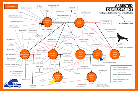 Family Chart Arrested Development The Expanded Bluth Family Tree