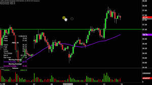 Advanced Micro Devices Amd Stock Chart Technical Analysis For 11 13 19