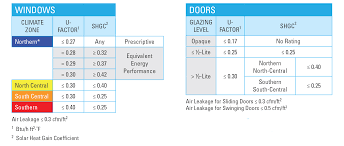 Window R Value Chart Energy Efficient Windows And Doors Simonton Windows Doors