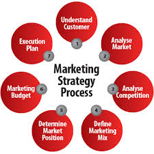 What To Include In A Marketing Plan Bsbmkg609 Develop A Marketing Plan Editing Services