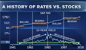 Wall Street Market Cycle Chart Ralph Acamporas Market Chart That All Of Wall Street Needs