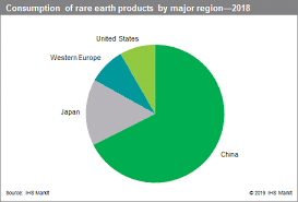 Rare Earth Minerals And Products Chemical Economics