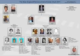 Current Chicago Outfit Chart Mafia Family Charts And Leadership 2012 13