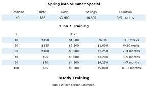 Personal Training Chart San Diego Personal Training Chris Keith 619
