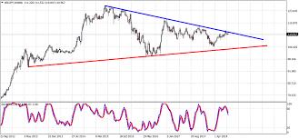 Usd Jpy Long Term Chart Major Top In Usd Jpy Investing Com