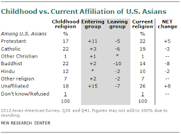 Asian Americans A Mosaic Of Faiths Pew Research Center