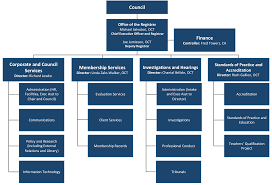 Ca Chart Organizational Chart Ontario College Of Teachers