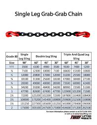 Chain Grade Chart