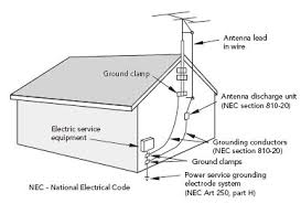 tv antenna wiring diagram digiwave ar wiring diagram Coax Wiring Diagram tv antenna wiring diagram tv broadcast antenna and catv coaxial cable grounding lightning coax wiring diagram for landmark rv