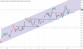 Fcpo1 Charts And Quotes Tradingview