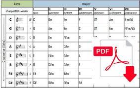 Guitar Chord Progression Chart Key Chord Chart Pdf Bedowntowndaytona Com