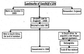 Flow Chart On Mahatma Gandhi Karnataka Class 10 English Solutions Chapter 5 What Is Moral