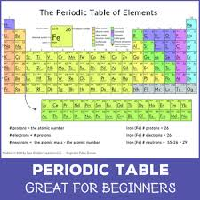 Look up chemical element names, symbols, atomic masses and other properties, visualize trends, or even test your elements knowledge by playing a periodic table game! Printable Periodic Table Colored By Tyee Outdoor Experience Tpt