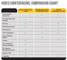 Video Conferencing Comparison Chart Marco Video Conferencing Comparison Chart Visual Ly