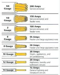 Home Appliance Amp Chart 100 Amp Wire Gauge Chart Bedowntowndaytona Com