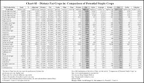 Food Chart With Calories Protein And Carbs Gardening Nutrition And Food Storage Articles