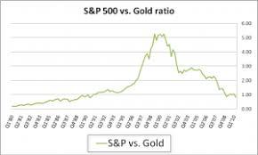 S P 500 Vs Gold Price
