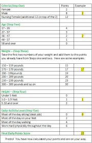 Weight Watchers Lifetime Goal Weight Chart Inspirational Weight