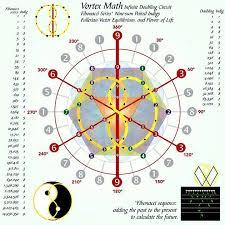 Nine Levels Of Druidic Study