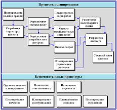 План проекта основы и этапы планирования модель процессов планирования