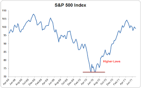 Illustrated History Of Every S P 500 Bear Market