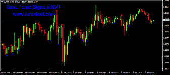 Best Forex Signals Nvt Free Cci Arrow Indicator Mq4