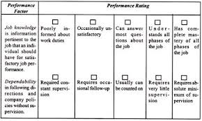 performance appraisal methods traditional and modern methods sample of graphic rating scale items and format