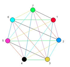 Theorem 5.8.13 the algorithm above correctly computes the chromatic number in a finite amount of time. Chromatic Index Of A Complete Graph Mathematics Stack Exchange